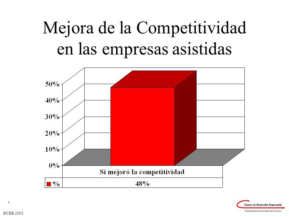 ©CDE-2003 Mejora de la Competitividad en las empresas asistidas.