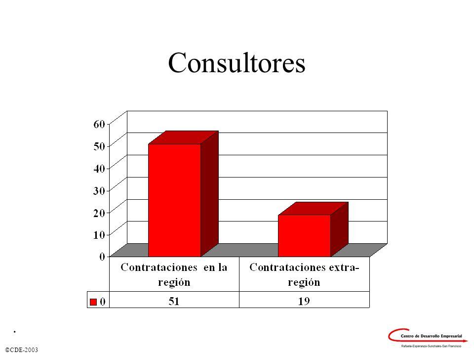 ©CDE-2003 Consultores.