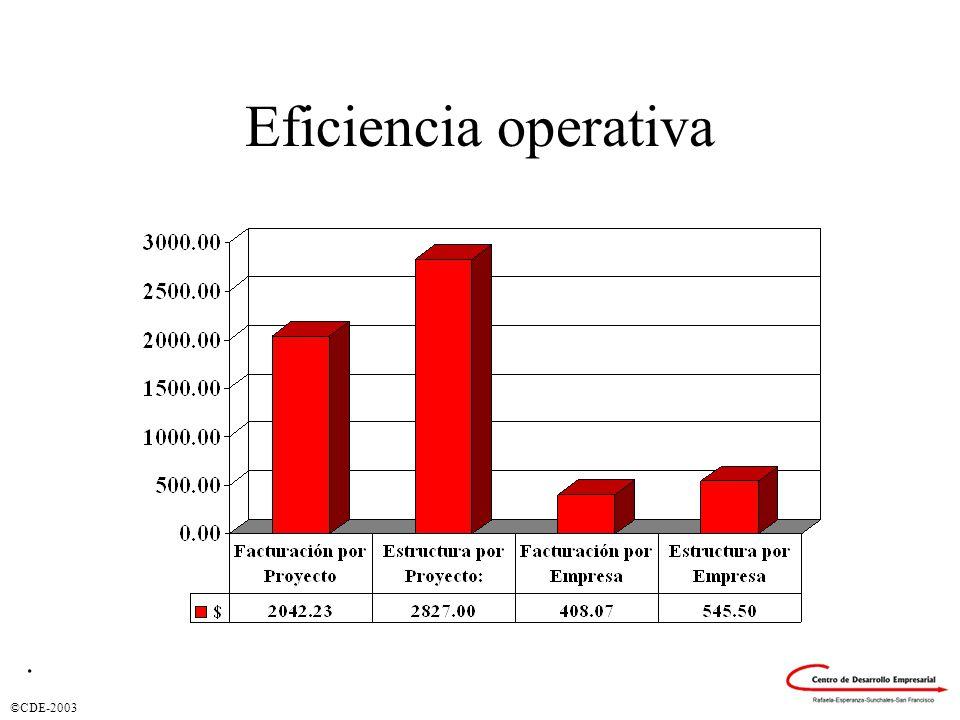 Eficiencia operativa.