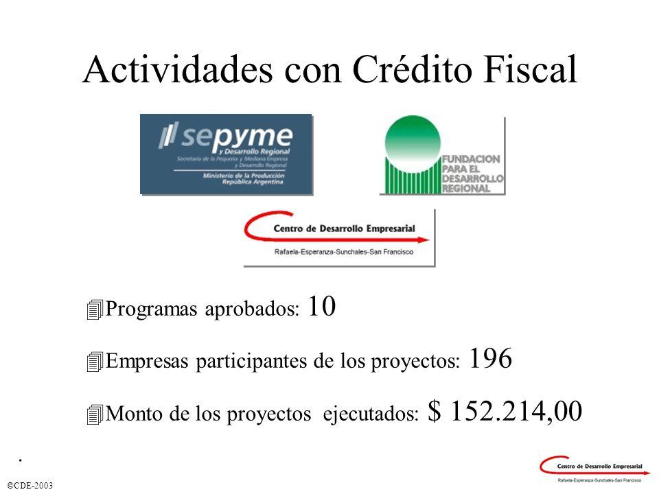 ©CDE-2003 Actividades con Crédito Fiscal 4Programas aprobados: 10 4Empresas participantes de los proyectos: 196 4Monto de los proyectos ejecutados: $ 152.214,00.