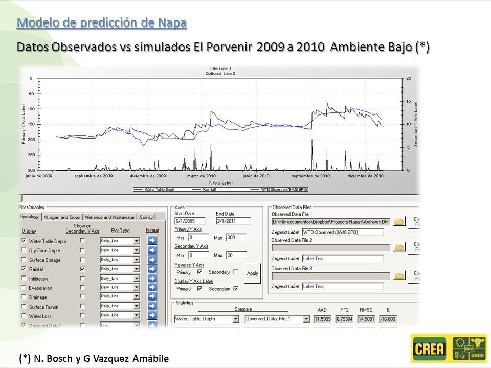 Modelo de predicción de Napa Datos Observados vs simulados El Porvenir 2009 a 2010 Ambiente Bajo (*) (*) N. Bosch y G Vazquez Amábile