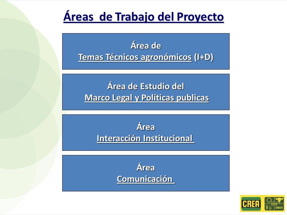 Área de Temas Técnicos agronómicos (I+D) Área de Estudio del Marco Legal y Políticas publicas Marco Legal y Políticas publicas Área Interacción Institucional Áreas de Trabajo del Proyecto ÁreaComunicación