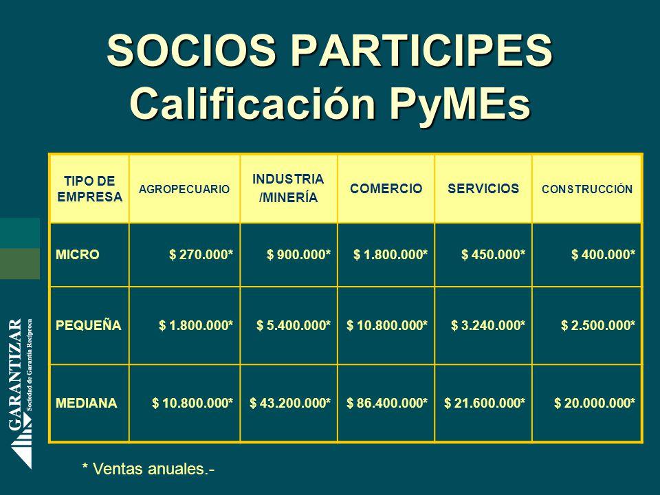SOCIOS PARTICIPES Calificación PyMEs TIPO DE EMPRESA AGROPECUARIO INDUSTRIA /MINERÍA COMERCIOSERVICIOS CONSTRUCCIÓN MICRO$ 270.000*$ 900.000*$ 1.800.000*$ 450.000*$ 400.000* PEQUEÑA$ 1.800.000*$ 5.400.000*$ 10.800.000*$ 3.240.000*$ 2.500.000* MEDIANA$ 10.800.000*$ 43.200.000*$ 86.400.000*$ 21.600.000*$ 20.000.000* * Ventas anuales.-
