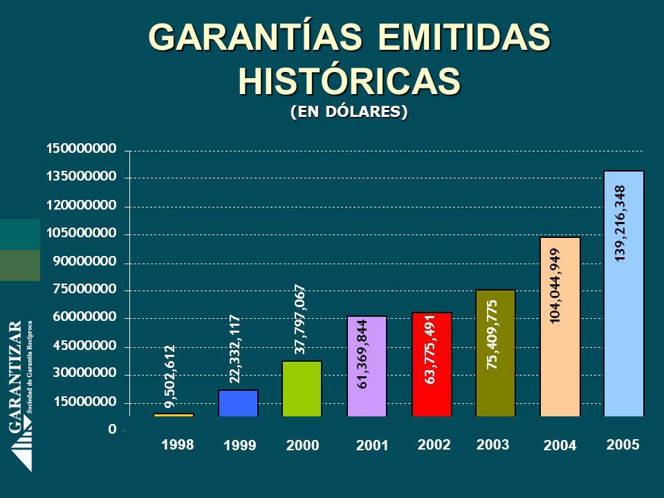 GARANTÍAS EMITIDAS HISTÓRICAS (EN DÓLARES) 2005 2004 20032002 200120001999 1998