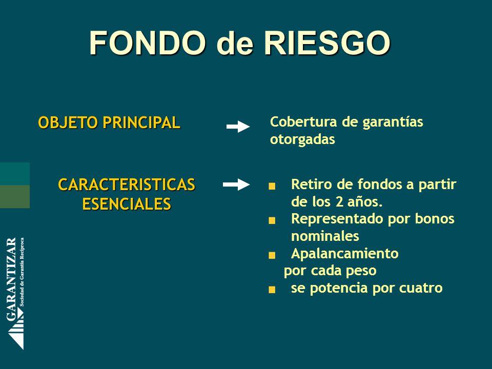 FONDO de RIESGO FONDO de RIESGO OBJETO PRINCIPAL Cobertura de garantías otorgadas CARACTERISTICASESENCIALES Retiro de fondos a partir de los 2 años. R