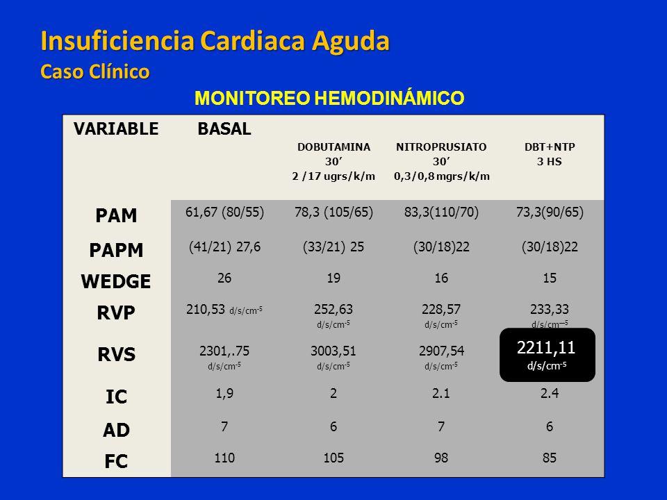VARIABLEBASAL DOBUTAMINA 30 2 /17 ugrs/k/m NITROPRUSIATO 30 0,3/0,8 mgrs/k/m DBT+NTP 3 HS PAM 61,67 (80/55)78,3 (105/65)83,3(110/70)73,3(90/65) PAPM (