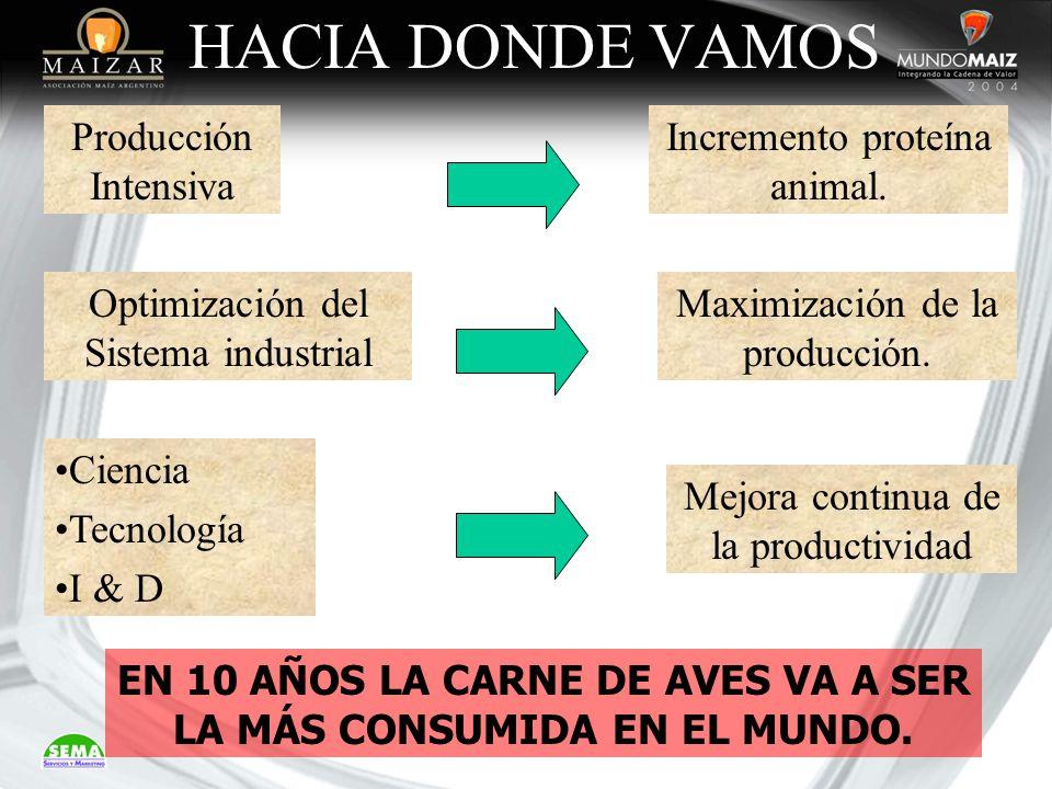 HACIA DONDE VAMOS Producción Intensiva Incremento proteína animal. Optimización del Sistema industrial Maximización de la producción. Ciencia Tecnolog