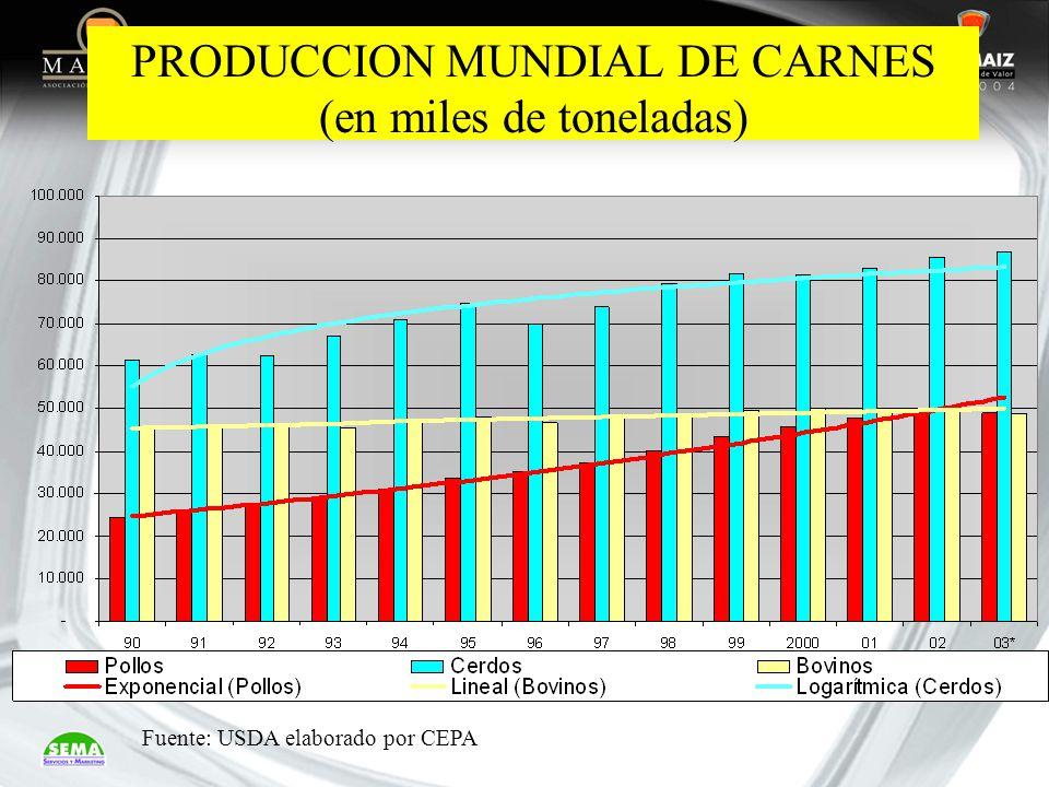 PRODUCCION MUNDIAL DE CARNES (en miles de toneladas) Fuente: USDA elaborado por CEPA