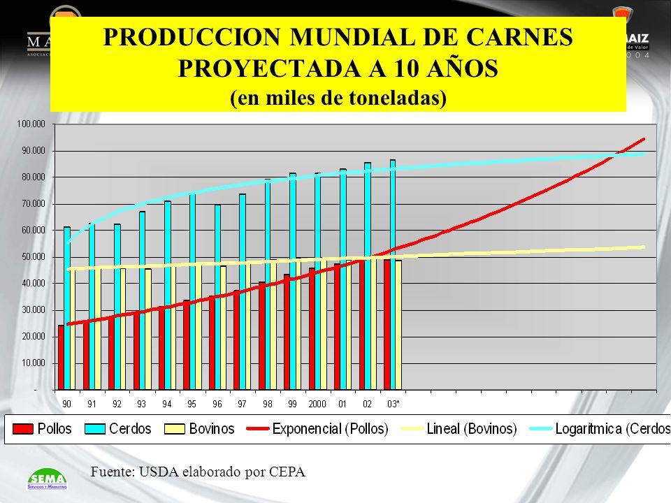 PRODUCCION MUNDIAL DE CARNES PROYECTADA A 10 AÑOS (en miles de toneladas) Fuente: USDA elaborado por CEPA