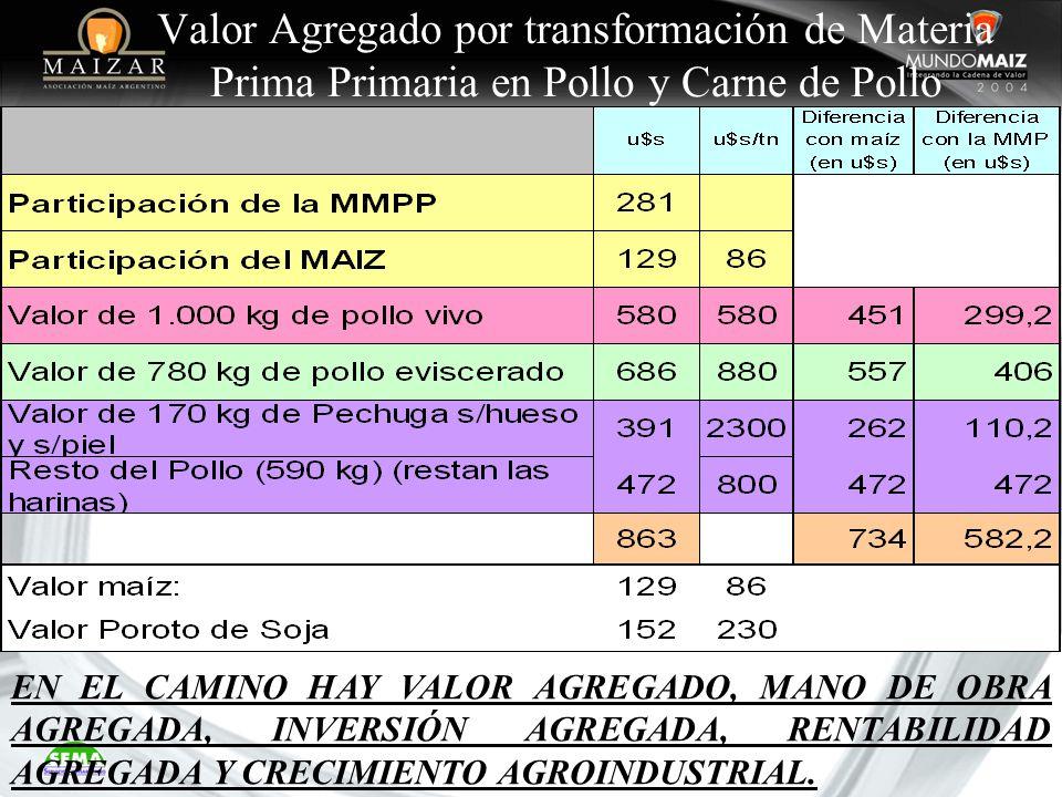 Valor Agregado por transformación de Materia Prima Primaria en Pollo y Carne de Pollo EN EL CAMINO HAY VALOR AGREGADO, MANO DE OBRA AGREGADA, INVERSIÓ