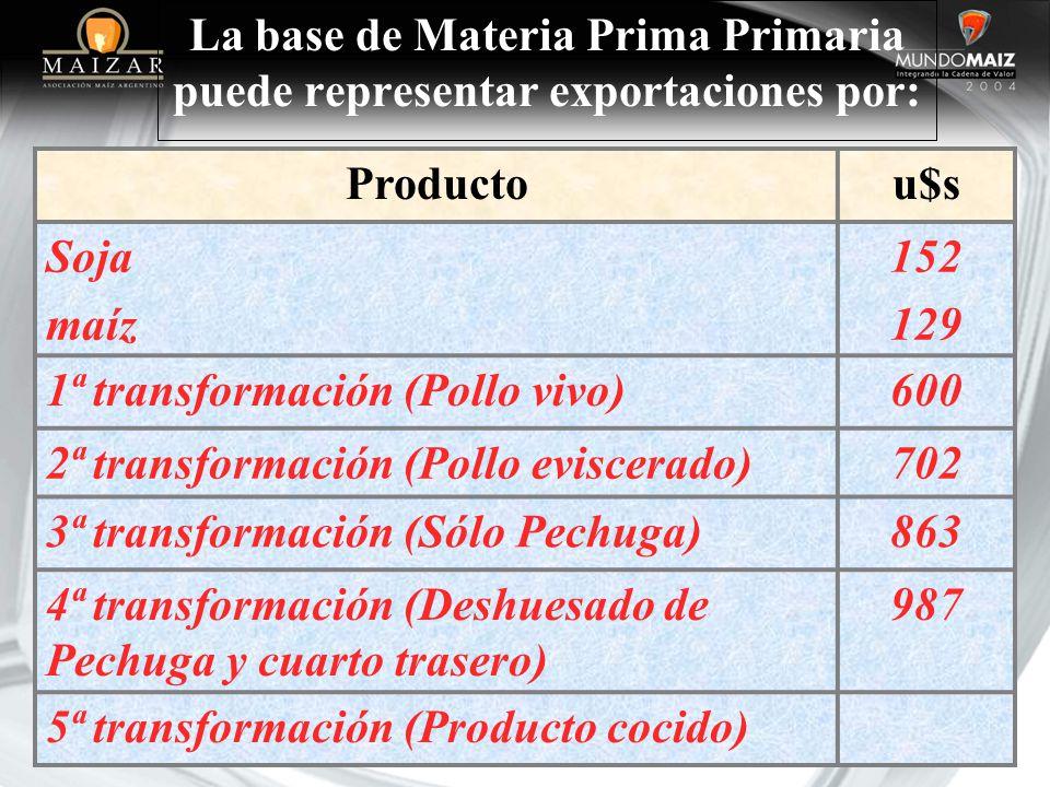 La base de Materia Prima Primaria puede representar exportaciones por: Productou$s Soja maíz 152 129 1ª transformación (Pollo vivo)600 2ª transformaci