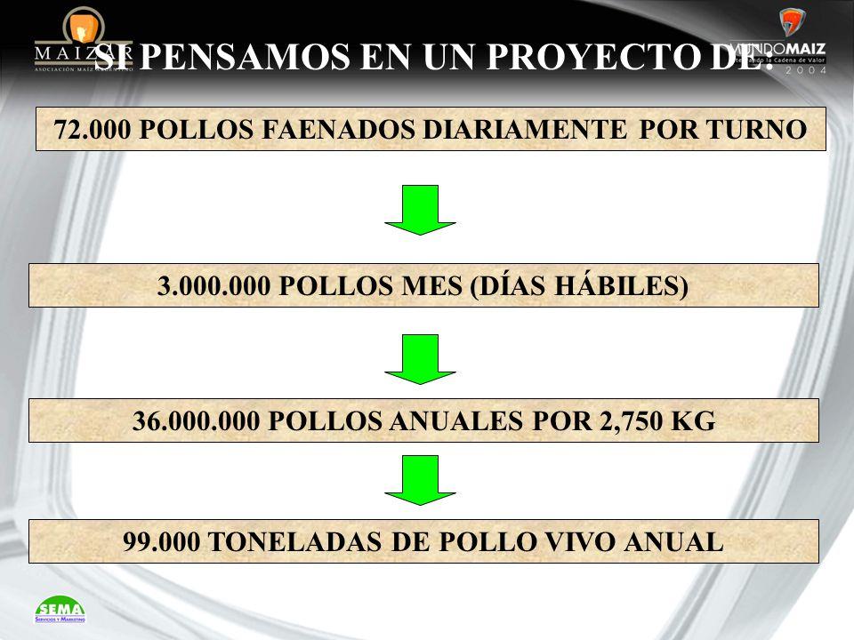 SI PENSAMOS EN UN PROYECTO DE: 72.000 POLLOS FAENADOS DIARIAMENTE POR TURNO 99.000 TONELADAS DE POLLO VIVO ANUAL 36.000.000 POLLOS ANUALES POR 2,750 K