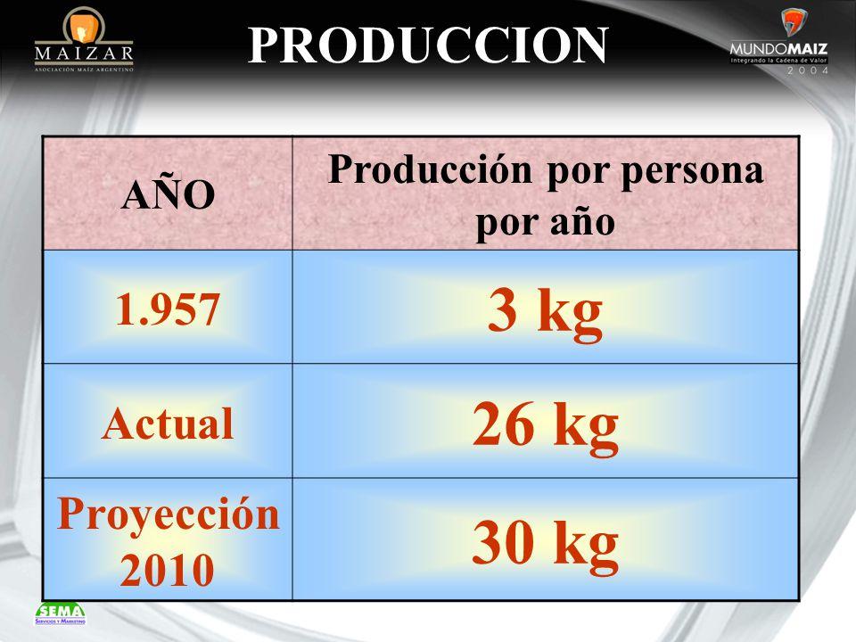 PRODUCCION AÑO Producción por persona por año 1.957 3 kg Actual 26 kg Proyección 2010 30 kg