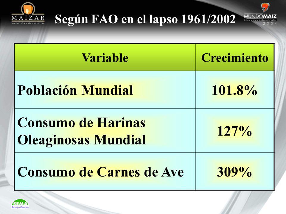 Según FAO en el lapso 1961/2002 VariableCrecimiento Población Mundial101.8% Consumo de Harinas Oleaginosas Mundial 127% Consumo de Carnes de Ave309%
