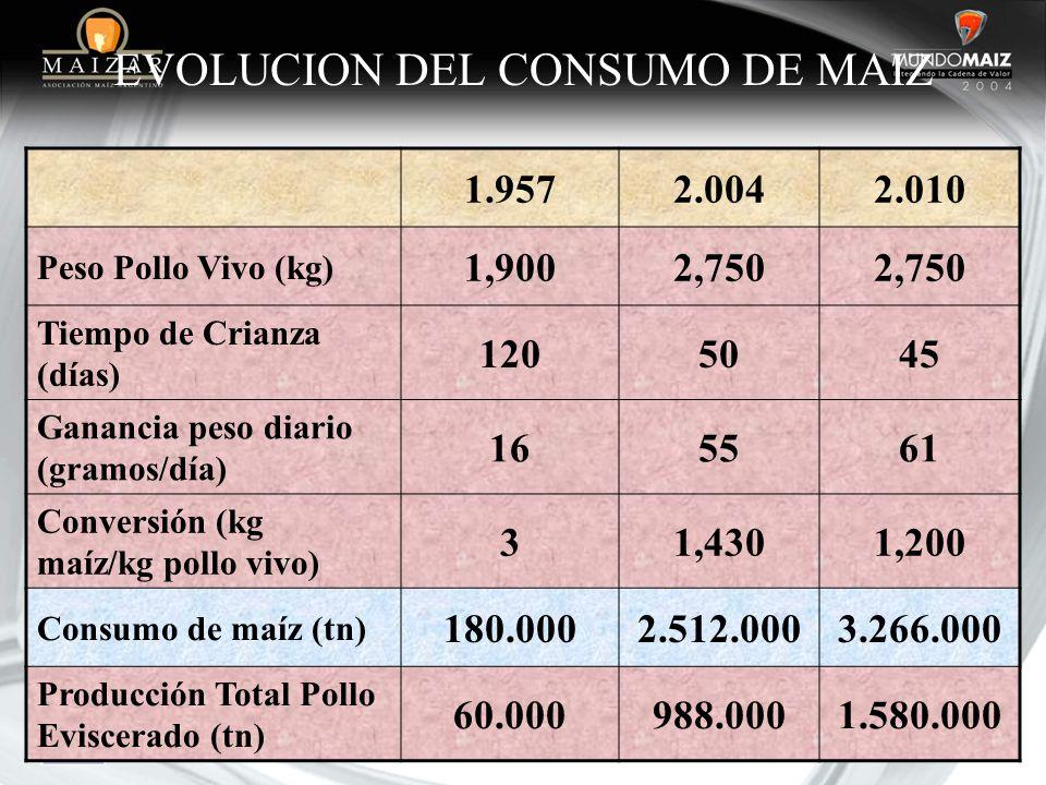 EVOLUCION DEL CONSUMO DE MAIZ 1.9572.0042.010 Peso Pollo Vivo (kg) 1,9002,750 Tiempo de Crianza (días) 1205045 Ganancia peso diario (gramos/día) 16556