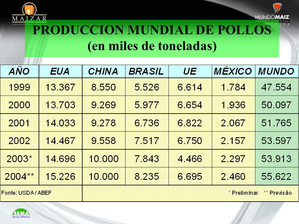PRODUCCION MUNDIAL DE POLLOS (en miles de toneladas)