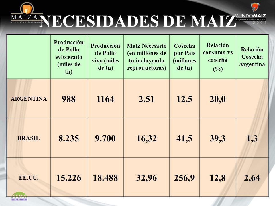 Producción de Pollo eviscerado (miles de tn) Producción de Pollo vivo (miles de tn) Maíz Necesario (en millones de tn incluyendo reproductoras) Cosech