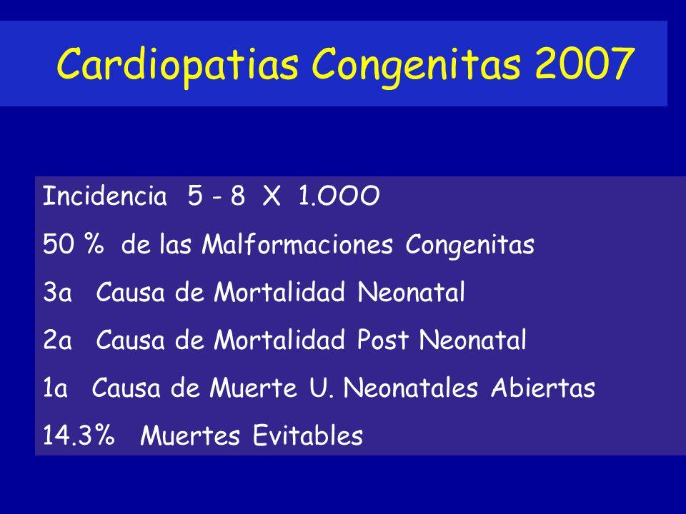 Cardiopatias Congenitas 2007 Incidencia 5 - 8 X 1.OOO 50 % de las Malformaciones Congenitas 3a Causa de Mortalidad Neonatal 2a Causa de Mortalidad Pos