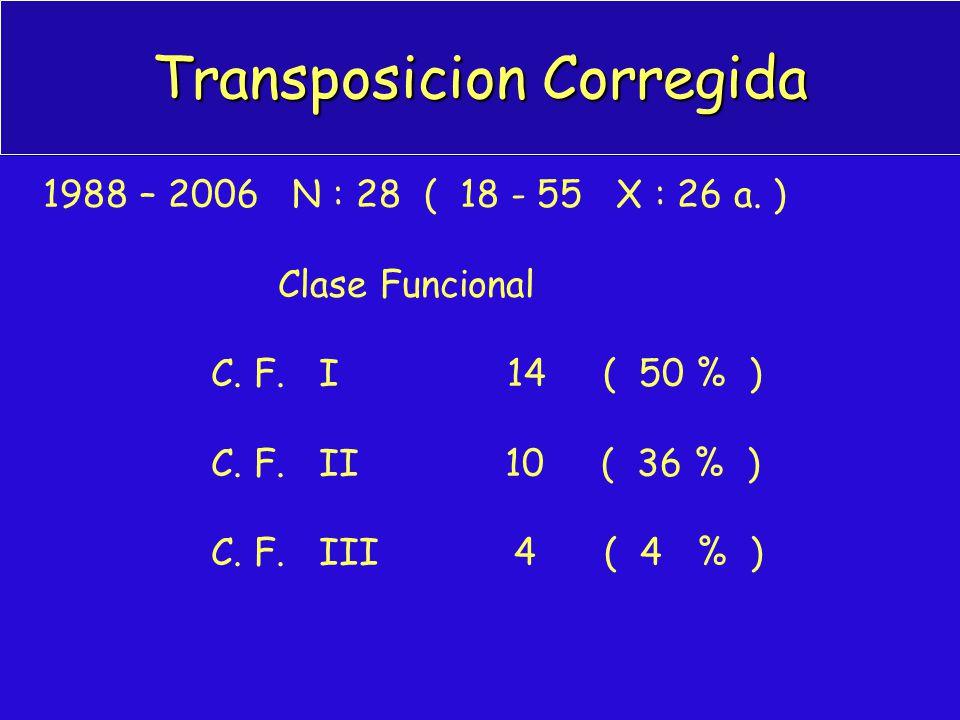 Transposicion Corregida 1988 – 2006 N : 28 ( 18 - 55 X : 26 a. ) Clase Funcional C. F. I 14 ( 50 % ) C. F. II 10 ( 36 % ) C. F. III 4 ( 4 % )