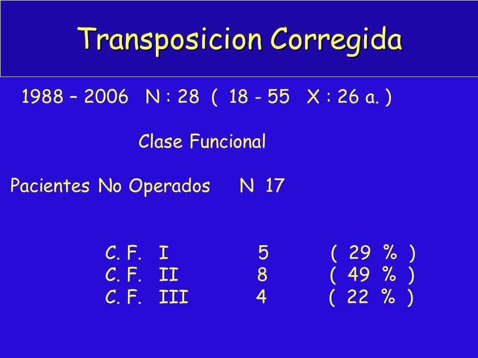 Transposicion Corregida 1988 – 2006 N : 28 ( 18 - 55 X : 26 a. ) Clase Funcional Pacientes No Operados N 17 C. F. I 5 ( 29 % ) C. F. II 8 ( 49 % ) C.