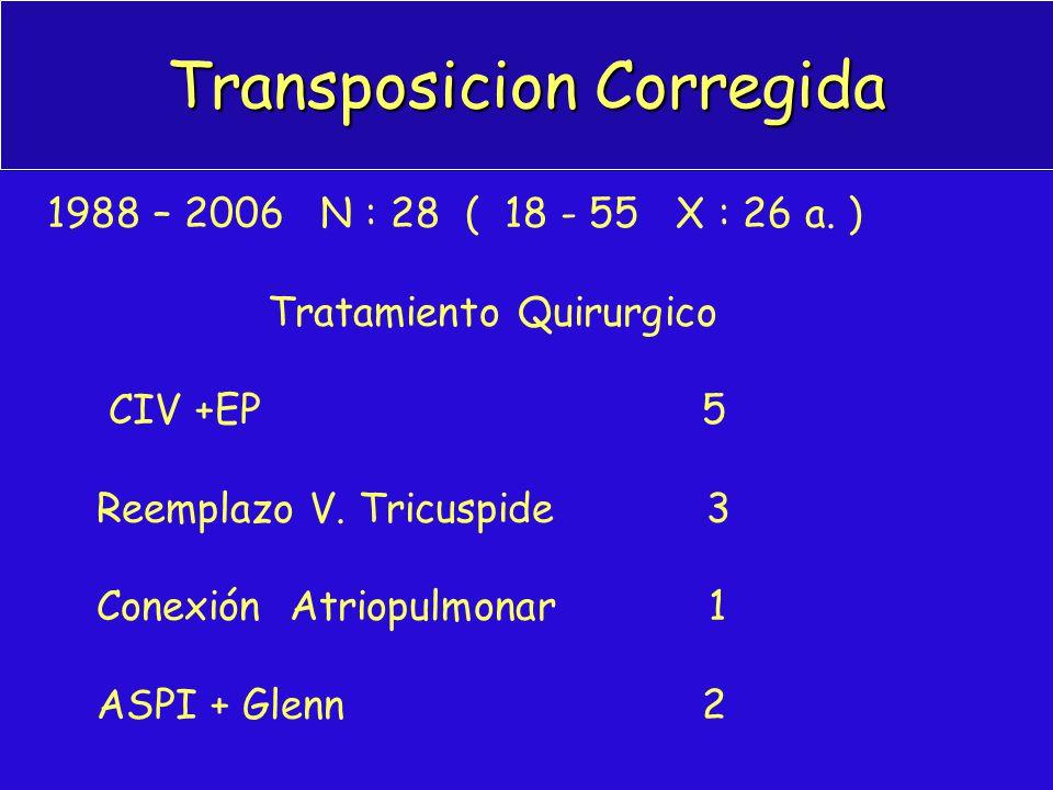 Transposicion Corregida 1988 – 2006 N : 28 ( 18 - 55 X : 26 a. ) Tratamiento Quirurgico CIV +EP 5 Reemplazo V. Tricuspide 3 Conexión Atriopulmonar 1 A