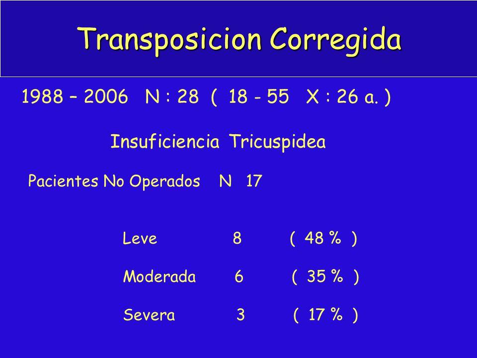 Transposicion Corregida 1988 – 2006 N : 28 ( 18 - 55 X : 26 a. ) Insuficiencia Tricuspidea Pacientes No Operados N 17 Leve 8 ( 48 % ) Moderada 6 ( 35