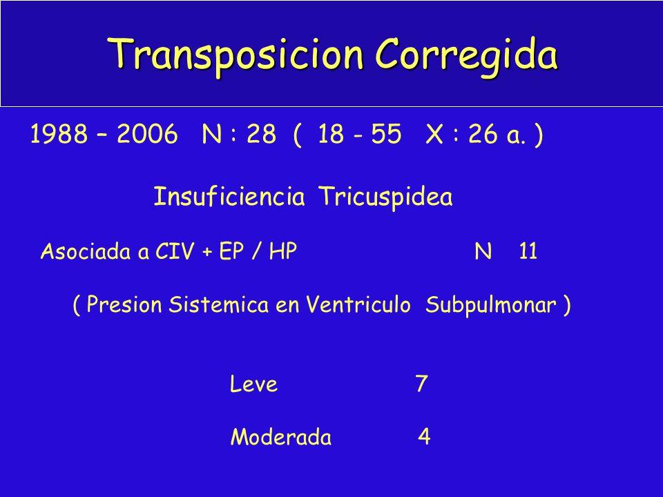 Transposicion Corregida 1988 – 2006 N : 28 ( 18 - 55 X : 26 a. ) Insuficiencia Tricuspidea Asociada a CIV + EP / HP N 11 ( Presion Sistemica en Ventri
