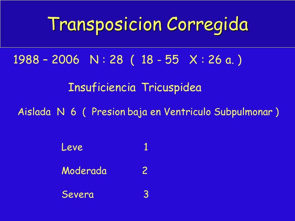 Transposicion Corregida 1988 – 2006 N : 28 ( 18 - 55 X : 26 a. ) Insuficiencia Tricuspidea Aislada N 6 ( Presion baja en Ventriculo Subpulmonar ) Leve