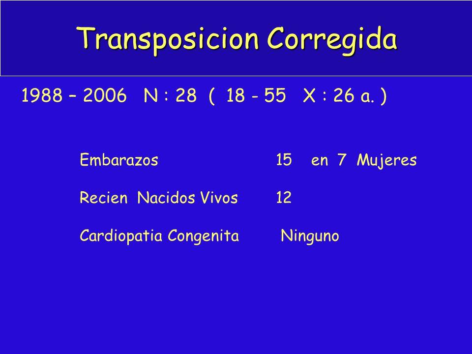 Transposicion Corregida 1988 – 2006 N : 28 ( 18 - 55 X : 26 a. ) Embarazos 15 en 7 Mujeres Recien Nacidos Vivos 12 Cardiopatia Congenita Ninguno