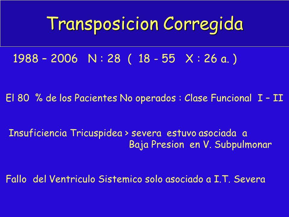 Transposicion Corregida 1988 – 2006 N : 28 ( 18 - 55 X : 26 a. ) El 80 % de los Pacientes No operados : Clase Funcional I – II Insuficiencia Tricuspid