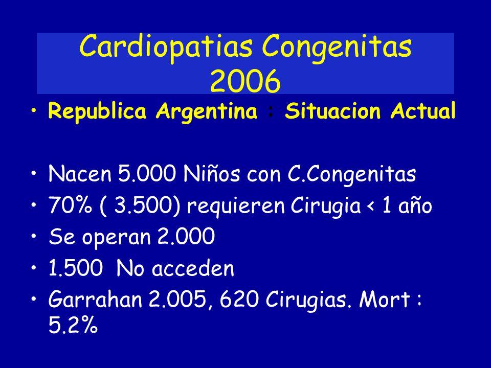 Cardiopatias Congenitas 2006 Republica Argentina : Situacion Actual Nacen 5.000 Niños con C.Congenitas 70% ( 3.500) requieren Cirugia < 1 año Se opera