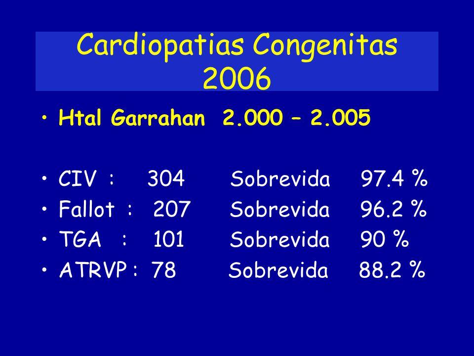 Cardiopatias Congenitas 2006 Htal Garrahan 2.000 – 2.005 CIV : 304 Sobrevida 97.4 % Fallot : 207 Sobrevida 96.2 % TGA : 101 Sobrevida 90 % ATRVP : 78