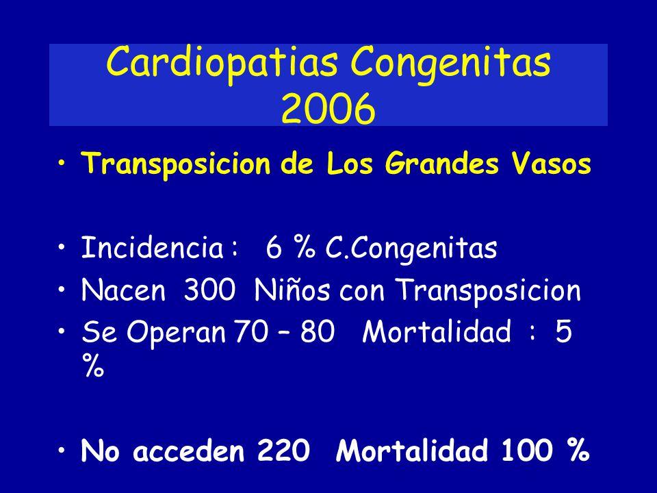 Cardiopatias Congenitas 2006 Transposicion de Los Grandes Vasos Incidencia : 6 % C.Congenitas Nacen 300 Niños con Transposicion Se Operan 70 – 80 Mort
