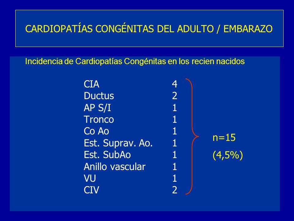 Incidencia de Cardiopatías Congénitas en los recien nacidos CIA4 Ductus2 AP S/I1 Tronco 1 Co Ao1 Est. Suprav. Ao.1 Est. SubAo1 Anillo vascular1 VU1 CI