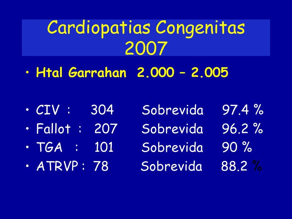 Cardiopatias Congenitas 2007 Htal Garrahan 2.000 – 2.005 CIV : 304 Sobrevida 97.4 % Fallot : 207 Sobrevida 96.2 % TGA : 101 Sobrevida 90 % ATRVP : 78