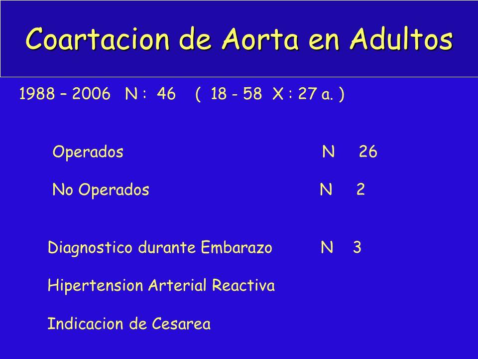 Coartacion de Aorta en Adultos 1988 – 2006 N : 46 ( 18 - 58 X : 27 a. ) Operados N 26 No Operados N 2 Diagnostico durante Embarazo N 3 Hipertension Ar
