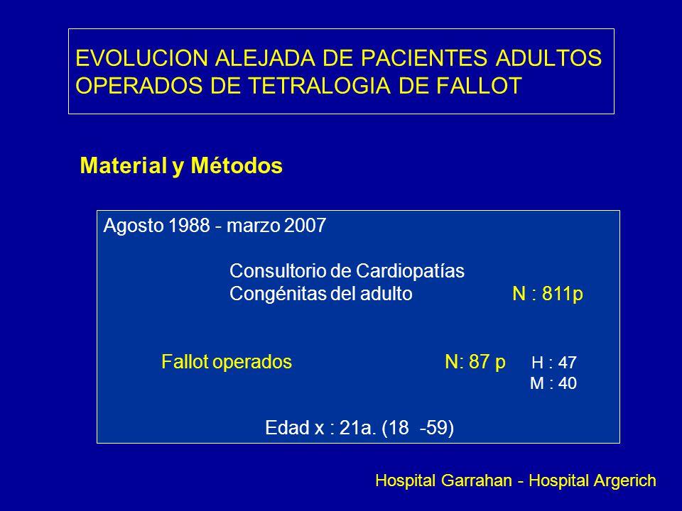 EVOLUCION ALEJADA DE PACIENTES ADULTOS OPERADOS DE TETRALOGIA DE FALLOT Material y Métodos Agosto 1988 - marzo 2007 Consultorio de Cardiopatías Congén
