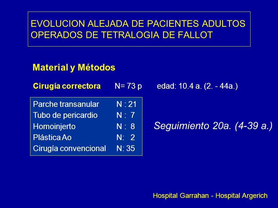 EVOLUCION ALEJADA DE PACIENTES ADULTOS OPERADOS DE TETRALOGIA DE FALLOT Material y Métodos Cirugía correctora N= 73 p edad: 10.4 a. (2. - 44a.) Parche