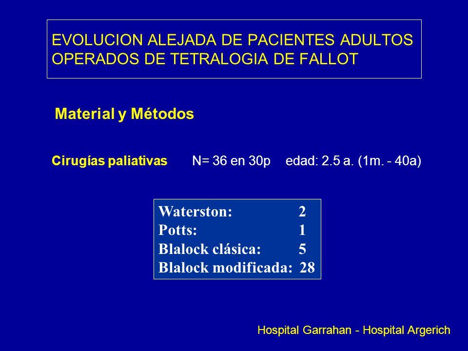 EVOLUCION ALEJADA DE PACIENTES ADULTOS OPERADOS DE TETRALOGIA DE FALLOT Material y Métodos Cirugías paliativasN= 36 en 30p edad: 2.5 a. (1m. - 40a) Wa