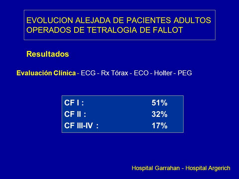 EVOLUCION ALEJADA DE PACIENTES ADULTOS OPERADOS DE TETRALOGIA DE FALLOT Resultados Evaluación Clínica - ECG - Rx Tórax - ECO - Holter - PEG CF I : 51%