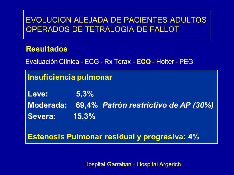 EVOLUCION ALEJADA DE PACIENTES ADULTOS OPERADOS DE TETRALOGIA DE FALLOT Resultados Evaluación Clínica - ECG - Rx Tórax - ECO - Holter - PEG Insuficien
