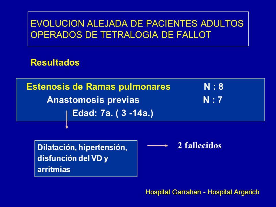 EVOLUCION ALEJADA DE PACIENTES ADULTOS OPERADOS DE TETRALOGIA DE FALLOT Resultados Estenosis de Ramas pulmonares N : 8 Anastomosis previas N : 7 Edad: