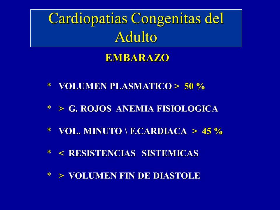 Cardiopatias Congenitas del Adulto EMBARAZO VOLUMEN PLASMATICO > 50 % > G. ROJOS ANEMIA FISIOLOGICA VOL. MINUTO \ F.CARDIACA > 45 % < RESISTENCIAS SIS