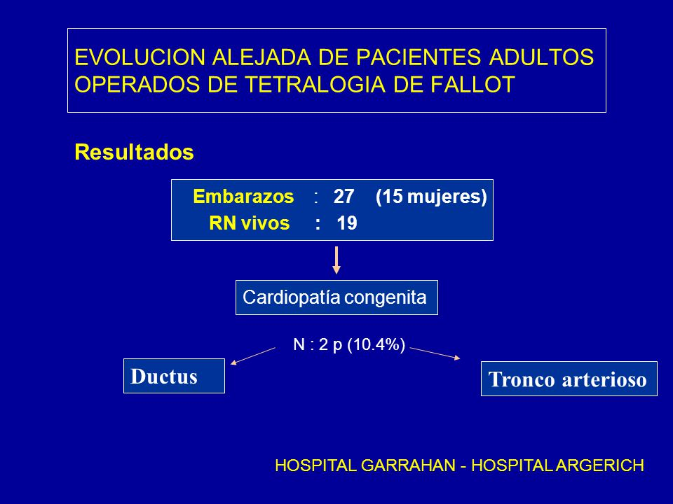 EVOLUCION ALEJADA DE PACIENTES ADULTOS OPERADOS DE TETRALOGIA DE FALLOT Resultados Embarazos : 27 (15 mujeres) RN vivos : 19 Cardiopatía congenita N :