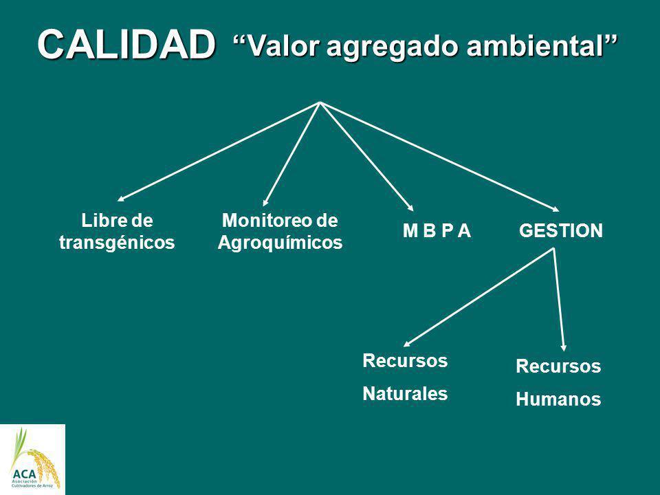 Libre de transgénicos Monitoreo de Agroquímicos M B P AGESTION Recursos Naturales Recursos Humanos CALIDAD Valor agregado ambiental