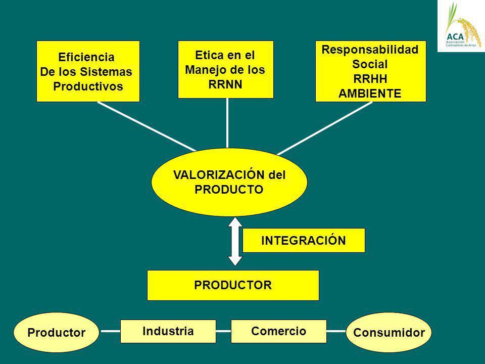 Etica en el Manejo de los RRNN Eficiencia De los Sistemas Productivos Responsabilidad Social RRHH AMBIENTE VALORIZACIÓN del PRODUCTO INTEGRACIÓN PRODU