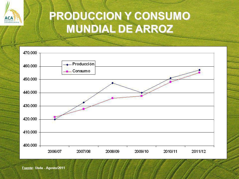 PRODUCCION Y CONSUMO MUNDIAL DE ARROZ Fuente: Usda - Agosto/2011