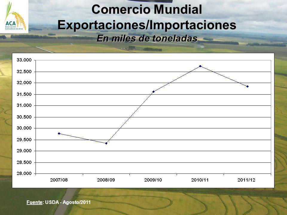 Comercio Mundial Exportaciones/Importaciones En miles de toneladas Fuente: USDA - Agosto/2011