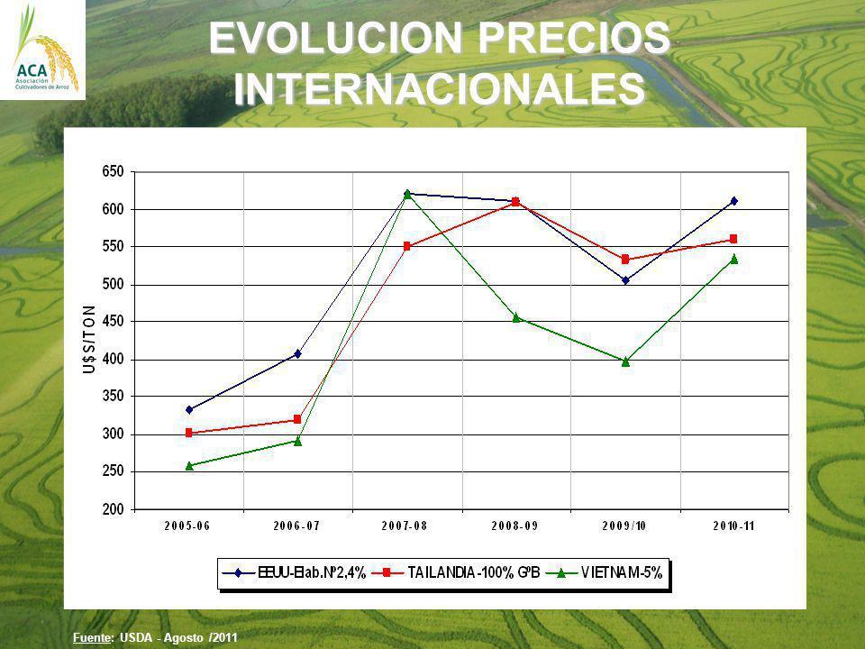 EVOLUCION PRECIOS INTERNACIONALES Fuente: USDA - Agosto /2011