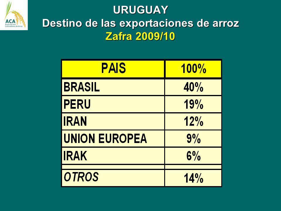 URUGUAY Destino de las exportaciones de arroz Zafra 2009/10